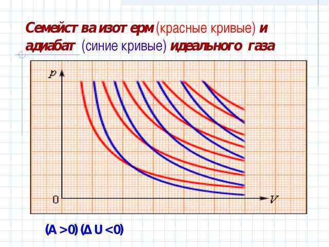 Семейства изотерм (красные кривые) и адиабат (синие кривые) идеального газа (...