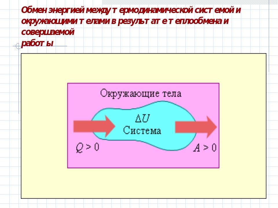 Обмен энергией между термодинамической системой и окружающими телами в резуль...