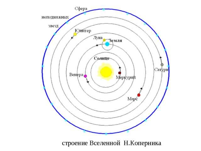 строение Вселенной Н.Коперника