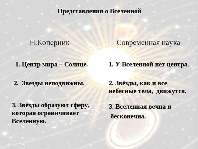 1. Центр мира – Солнце. 2. Звезды неподвижны. 3. Звёзды образуют сферу, котор...
