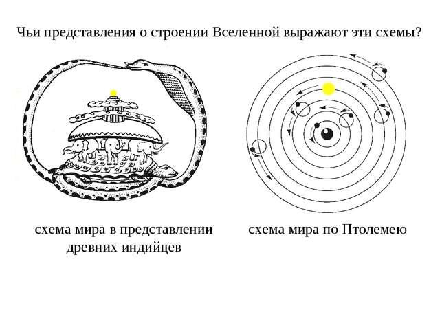 Чьи представления о строении Вселенной выражают эти схемы? схема мира по Птол...