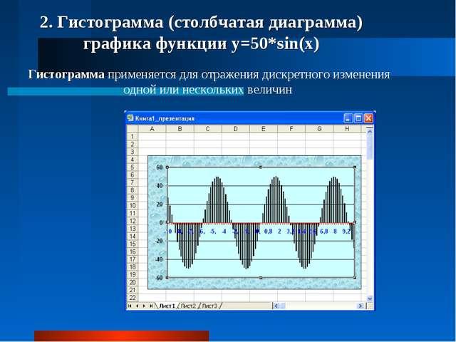 2. Гистограмма (столбчатая диаграмма) графика функции y=50*sin(x) Гистограмма...