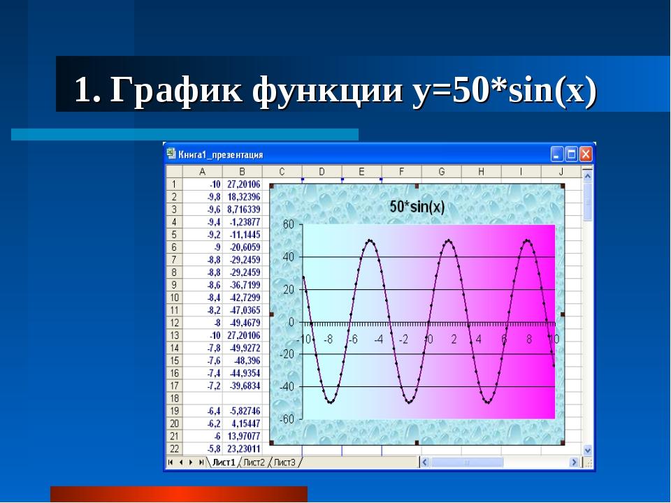 1. График функции y=50*sin(x)