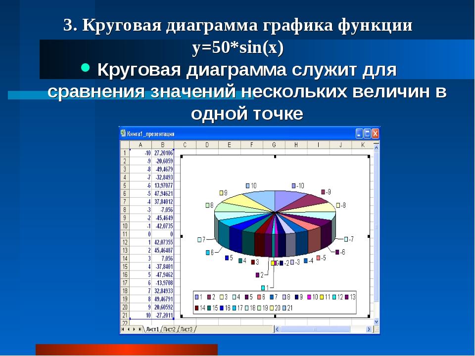3. Круговая диаграмма графика функции y=50*sin(x) Круговая диаграмма служит д...