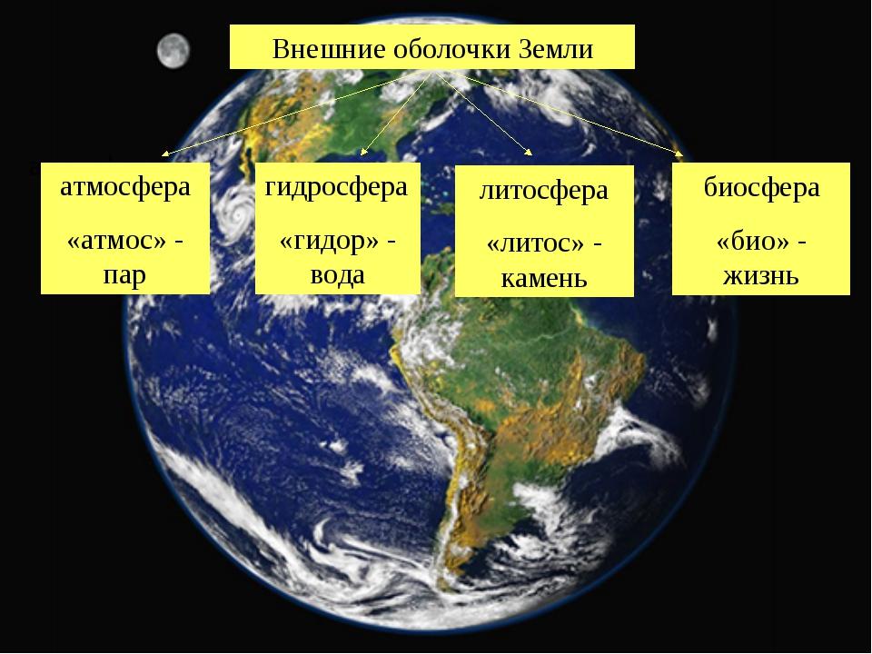 Внешние оболочки Земли атмосфера атмосфера «атмос» - пар гидросфера «гидор» -...