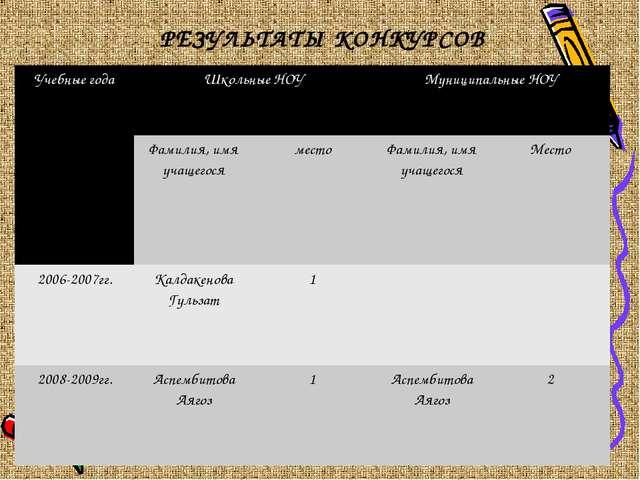 РЕЗУЛЬТАТЫ КОНКУРСОВ Учебные годаШкольные НОУМуниципальные НОУ Фамилия, им...