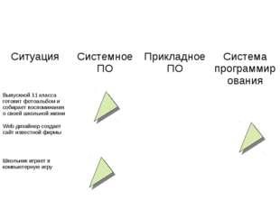 СитуацияСистемное ПОПрикладное ПОСистема программирования Выпускной 11 кла