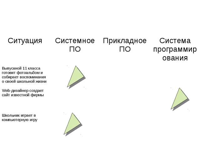 СитуацияСистемное ПОПрикладное ПОСистема программирования Выпускной 11 кла...