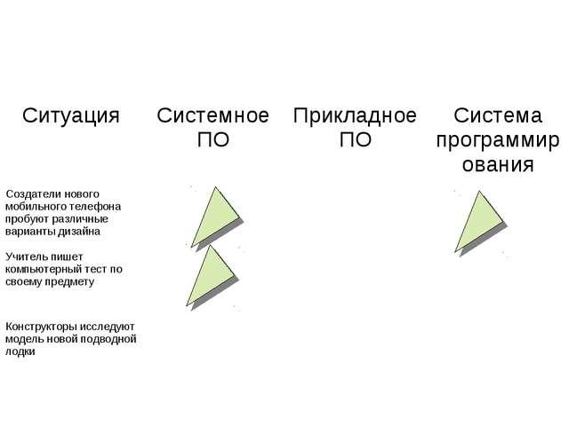 СитуацияСистемное ПОПрикладное ПОСистема программирования Создатели нового...