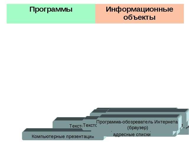 СУБД – системы управления базами данных, ориентированные на пользователя Паке...