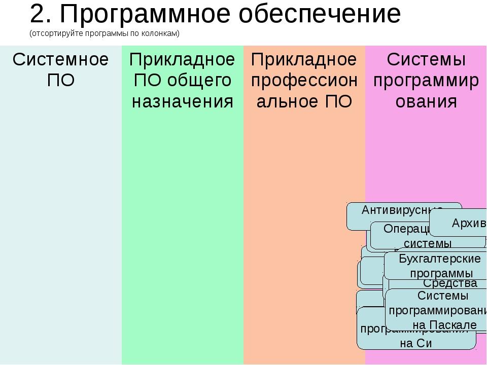 2. Программное обеспечение (отсортируйте программы по колонкам) Почтовые прог...