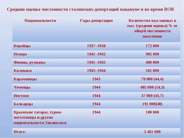 Средняя оценка численности сталинских депортаций накануне и во время ВОВ Наци...