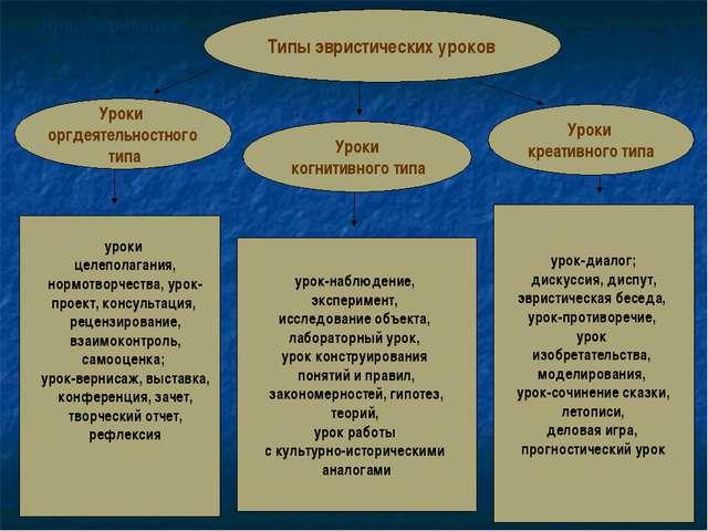 Типы эвристических уроков Уроки оргдеятельностного типа Уроки когнитивного ти...