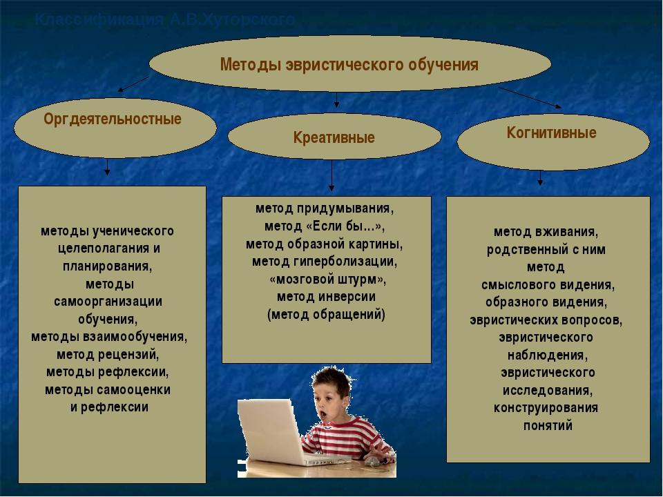 Методы эвристического обучения Оргдеятельностные Креативные Когнитивные метод...