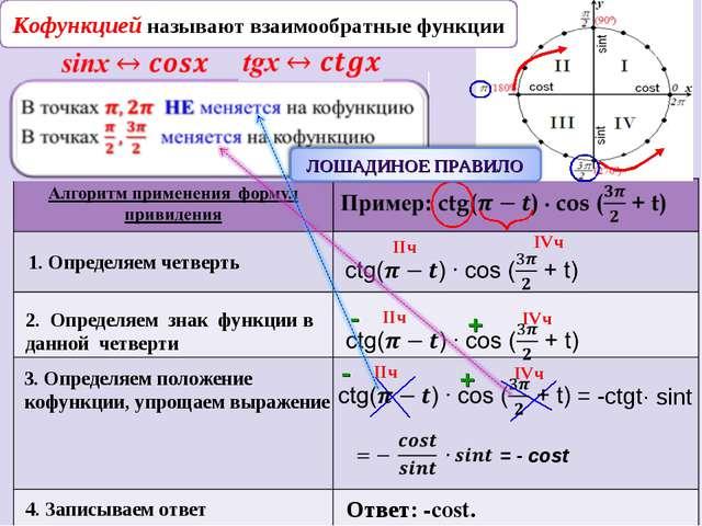 1. Определяем четверть IIч IVч 2. Определяем знак функции в данной четверти I...