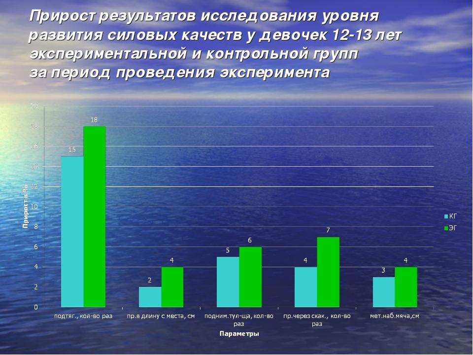 Прирост результатов исследования уровня развития силовых качеств у девочек 12...
