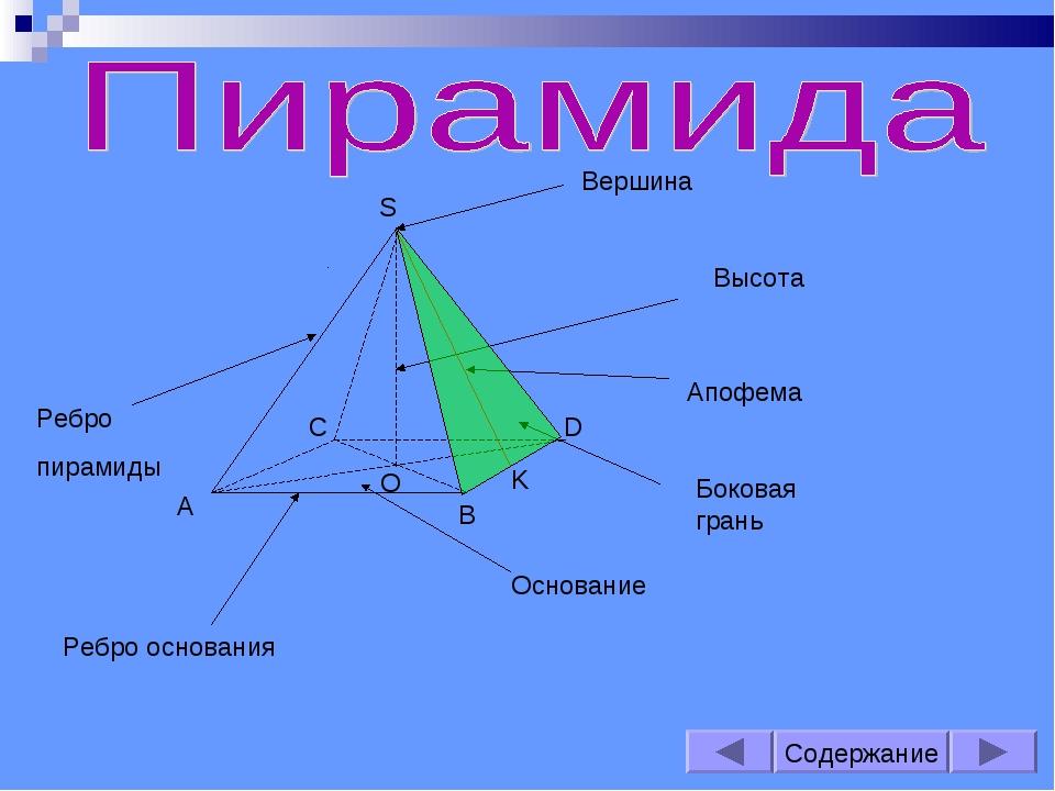 S A B C D O K Вершина Основание Высота Апофема Ребро пирамиды Ребро основания...
