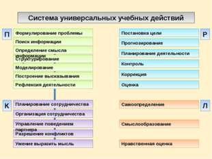 Система универсальных учебных действий Построение высказывания Формулирование