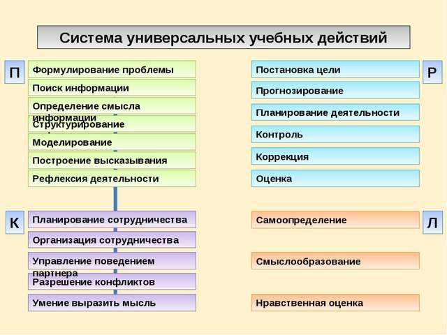 Система универсальных учебных действий Построение высказывания Формулирование...