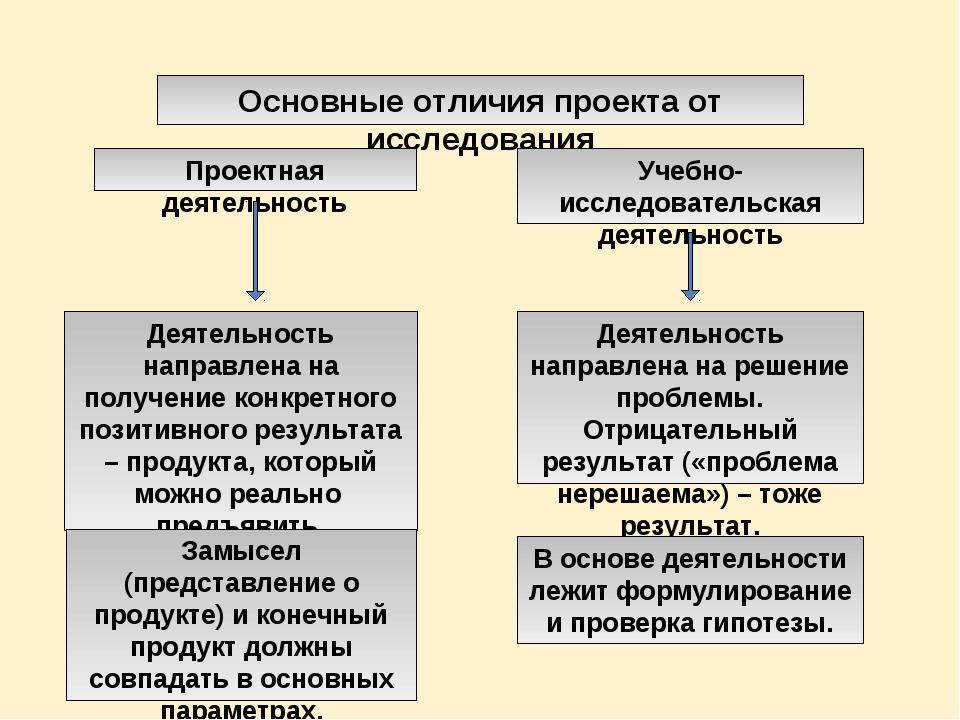 Основные отличия проекта от исследования Проектная деятельность Учебно-исслед...
