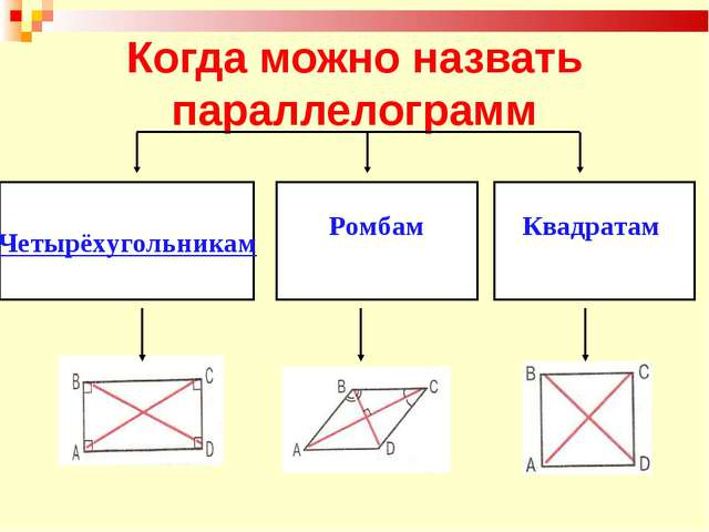 Когда можно назвать параллелограмм Ромбам Четырёхугольникам Квадратам