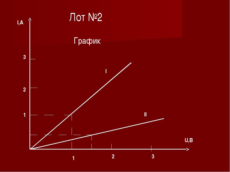 I,A U,B 1 2 3 1 2 3 I II Лот №2 График