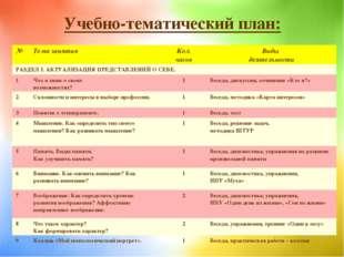 Учебно-тематический план: №Тема занятияКол. часовВиды деятельности РАЗДЕЛ