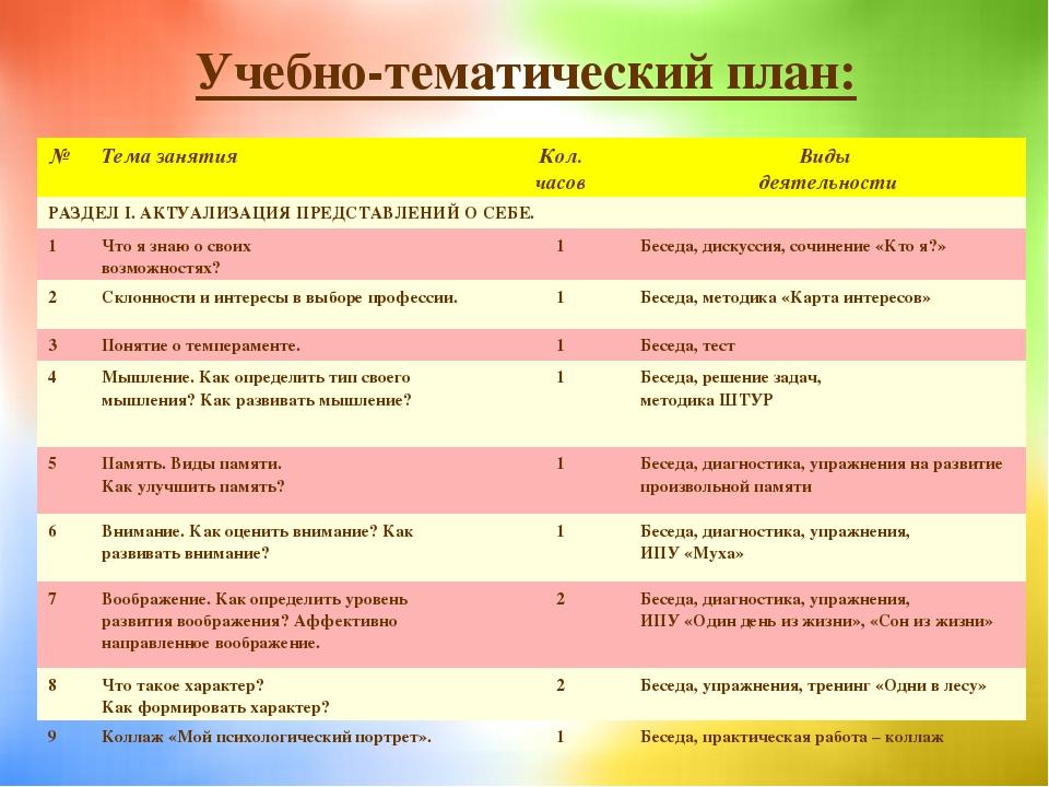Учебно-тематический план: №Тема занятияКол. часовВиды деятельности РАЗДЕЛ...