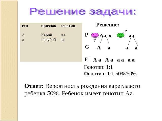 Ответ: Вероятность рождения кареглазого ребенка 50%. Ребенок имеет генотип Аа...
