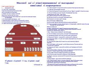 1.2 1.1 1 1.3 Мектептің жаңа үлгідегі инновациялық жұмыстарының жинағының тұ