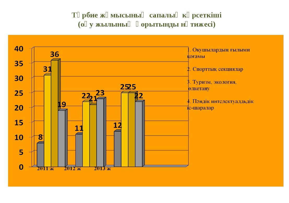 Тәрбие жұмысының сапалық көрсеткіші (оқу жылының қорытынды нәтижесі)