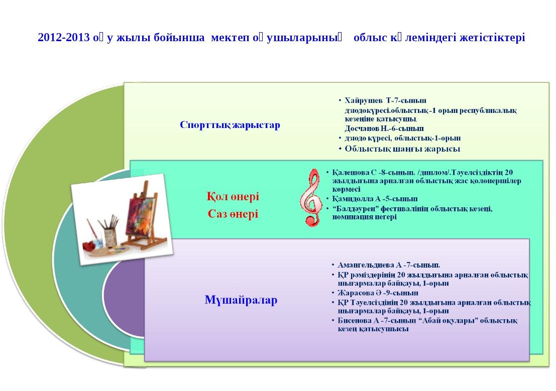 2012-2013 оқу жылы бойынша мектеп оқушыларының облыс көлеміндегі жетістіктері