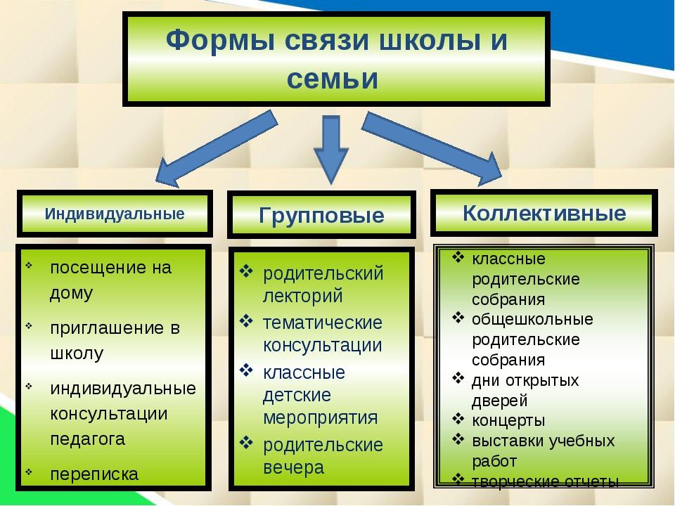 Индивидуальные Групповые Коллективные Формы связи школы и семьи посещение на...