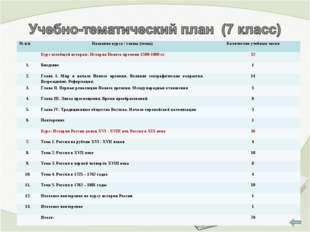 № п/пНазвание курса / главы (темы)Количество учебных часов Курс всеобщей и