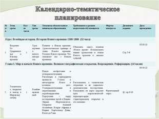 № п/пТема урокаКол-во часовТип урокаЭлементы обязательного минимума образ