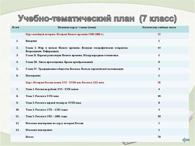 № п/пНазвание курса / главы (темы)Количество учебных часов Курс всеобщей и...