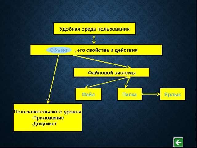 Удобная среда пользования Объект , его свойства и действия Пользовательского...