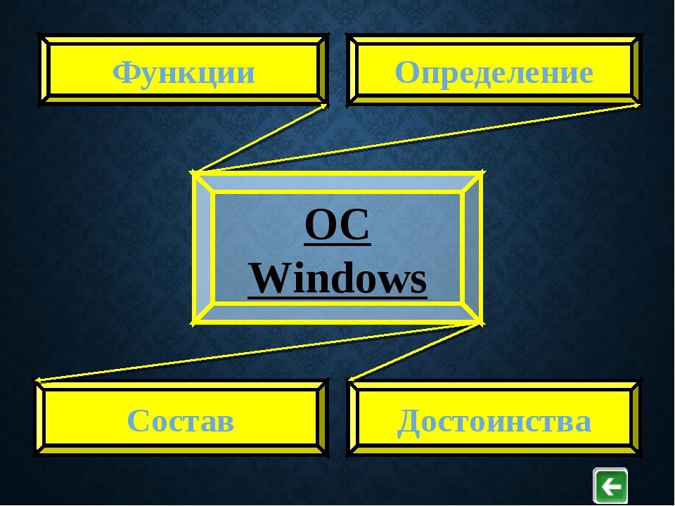 Определение Состав Достоинства Функции ОС Windows
