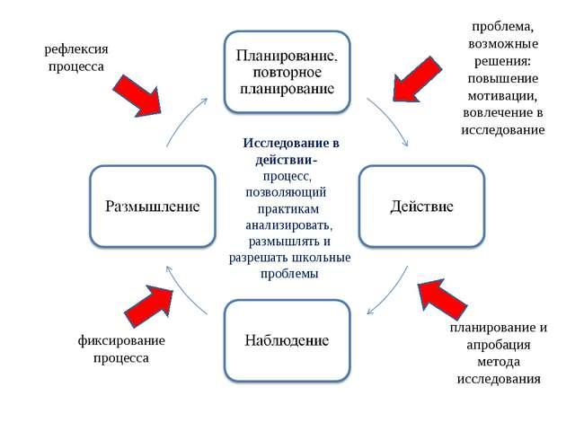 проблема, возможные решения: повышение мотивации, вовлечение в исследование п...