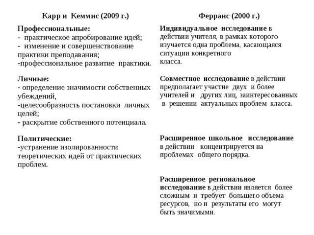 Карр и Кеммис (2009 г.)Ферранс (2000 г.) Профессиональные: - практическое а...