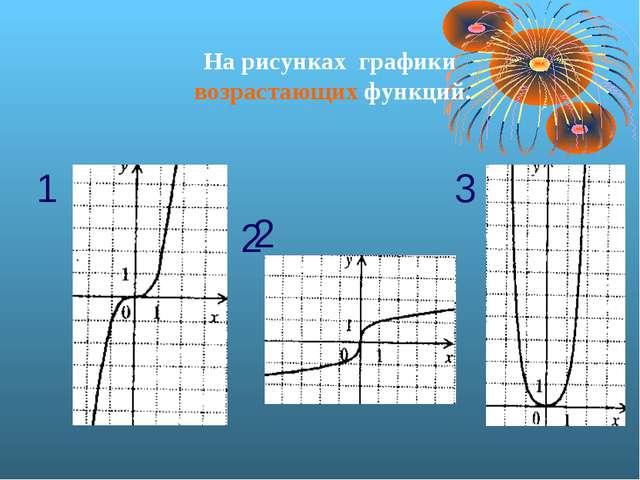 На рисунках графики возрастающих функций. 1 2 2 3