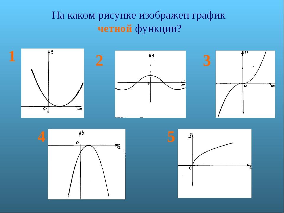На каком рисунке изображен график четной функции? 1 2 3 4 5