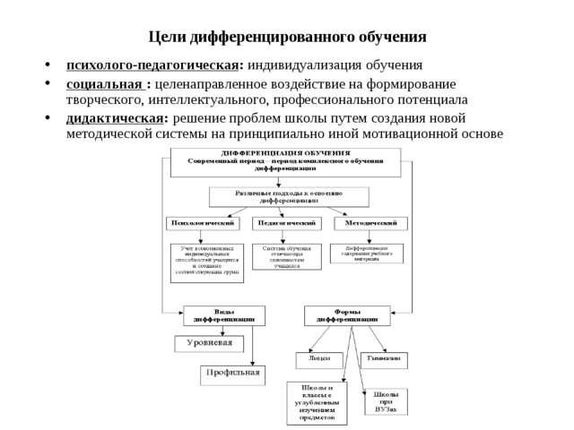 Цели дифференцированного обучения психолого-педагогическая: индивидуализация...