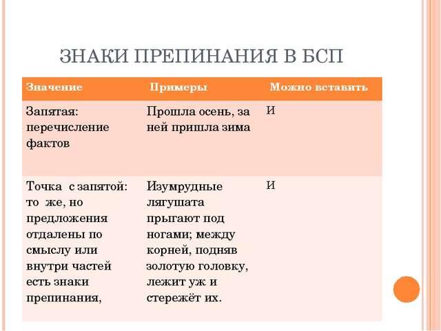 ЗНАКИ ПРЕПИНАНИЯ В БСП Значение Примеры Можно вставить Запятая: перечислени...