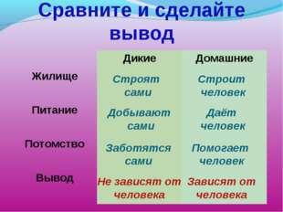 Сравните и сделайте вывод Строят сами Заботятся сами Даёт человек Добывают са