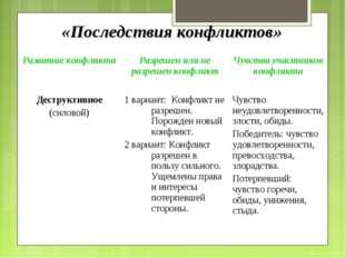 «Последствия конфликтов» Развитие конфликтаРазрешен или не разрешен конфликт