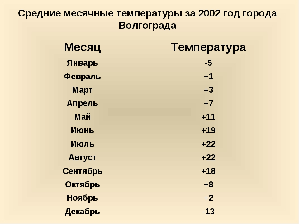 Средние месячные температуры за 2002 год города Волгограда МесяцТемпература