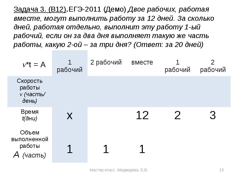 Задача 3. (В12).ЕГЭ-2011 (Демо) Двое рабочих, работая вместе, могут выполнить...
