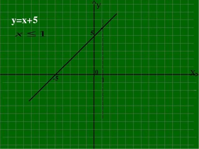 y=x+5 -5 5