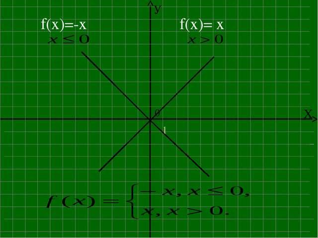 f(x)=-x f(x)= x